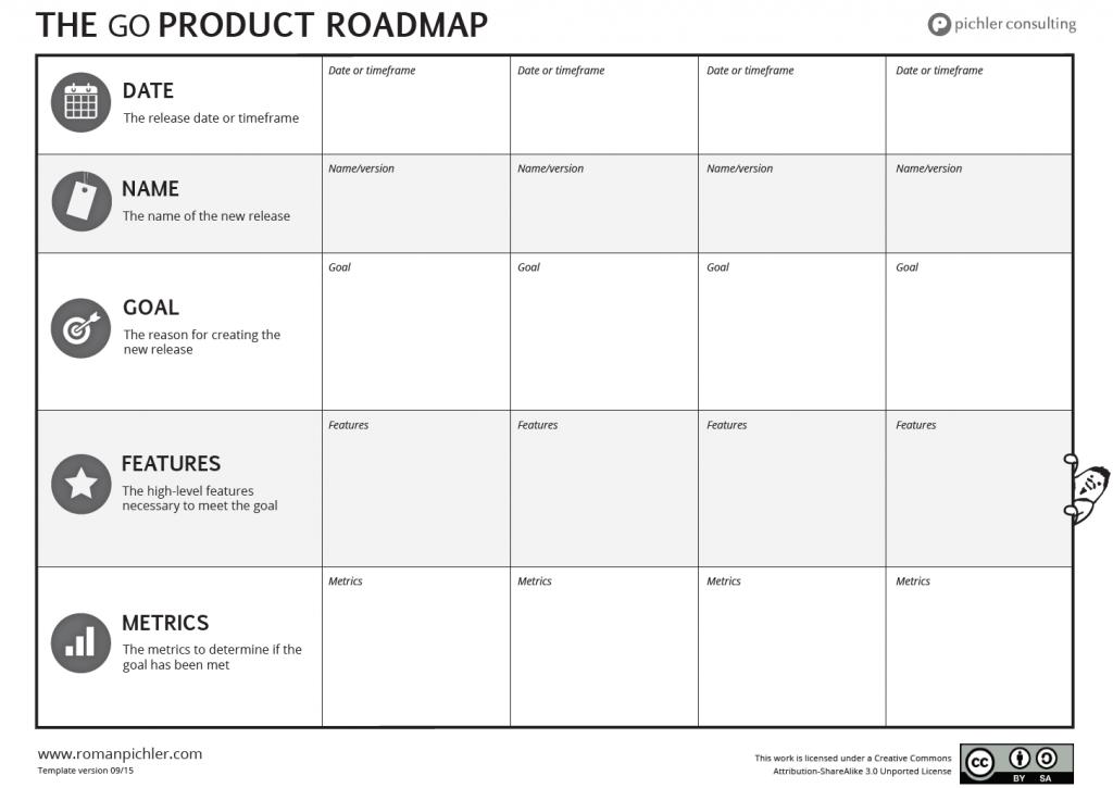 go roadmap