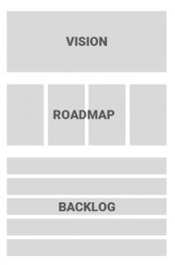Vision, Roadmap, Backlog